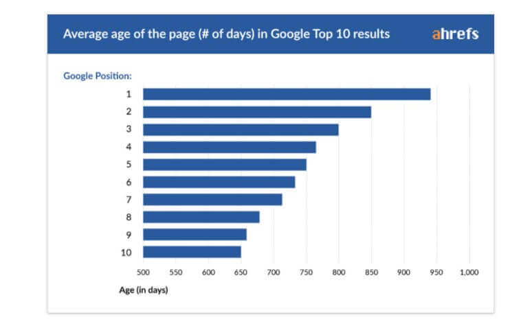Image - Average age of the page in google top 10