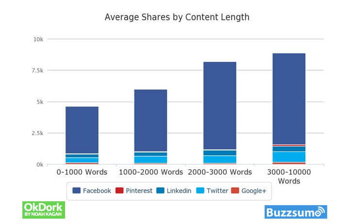 Image - Average shares by content length