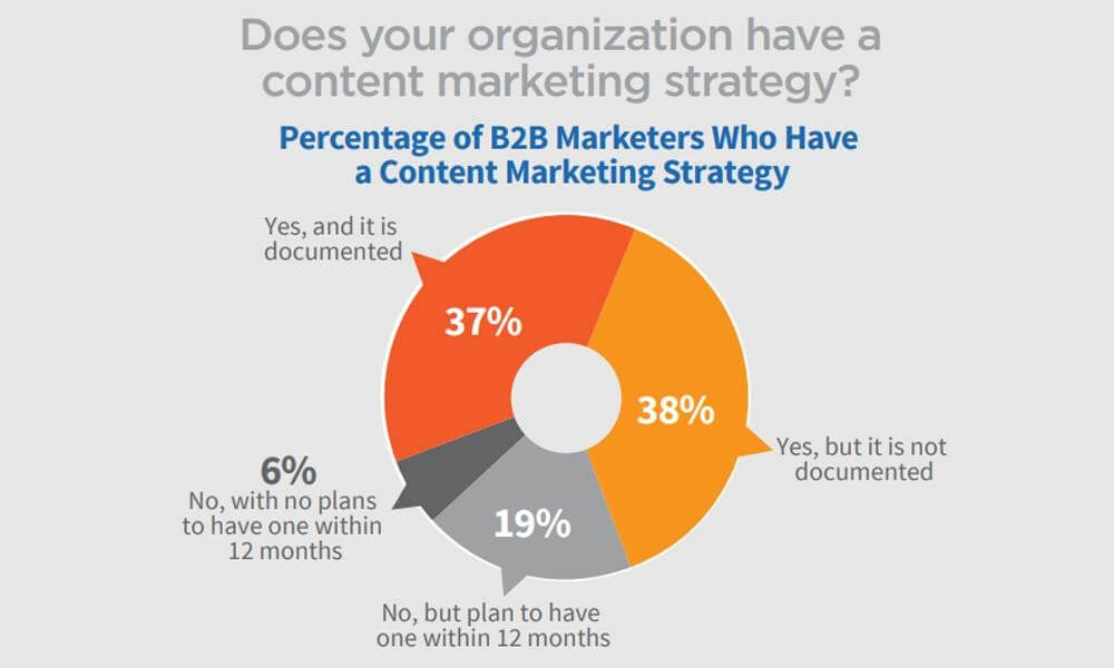 Image of 63% of businesses have no documented content marketing strategy