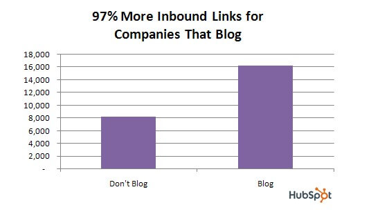 Image of 97% more links for companies that blog