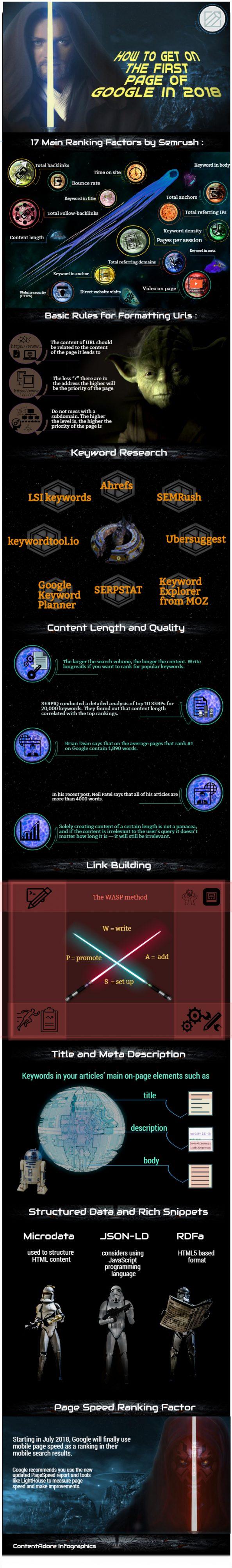 Image of Ranking Factors Infographics ContentAdore